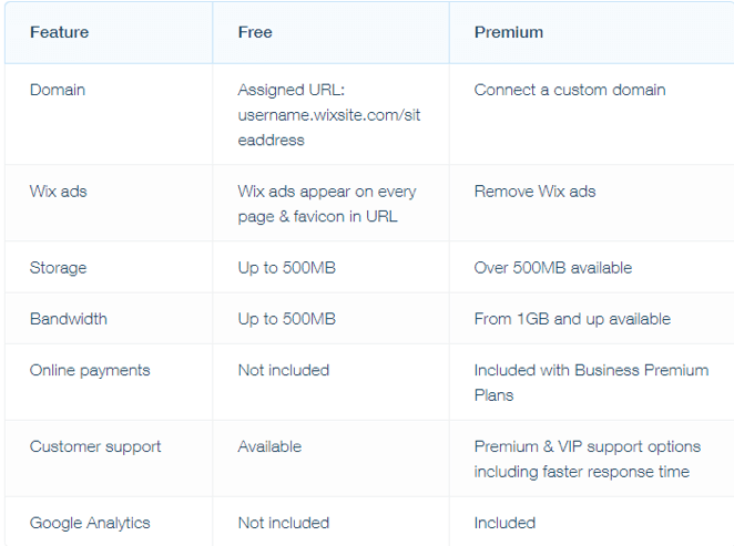 Wix free and premium pricing plan