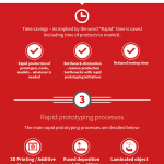 SPI-Lasers-Rapid-Prototyping-Infographic-Adding-Real-Value-to-Industry-150×150