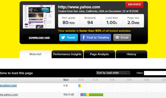 A Pingdom screenshot for Yahoo.com