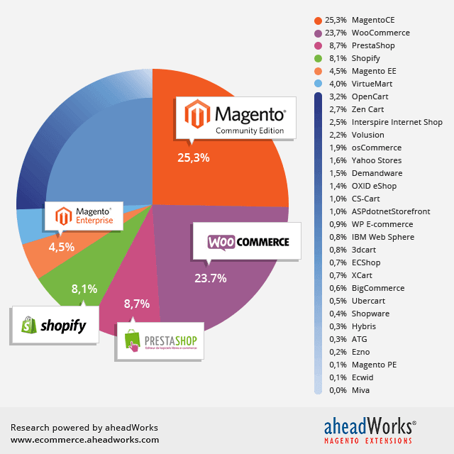 Ecommerce Platforms Popularity, May 2015: Two Platforms Take Half