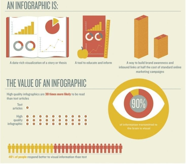 A example of an infographic from The Next Web