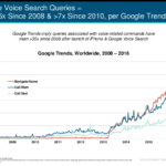 seo predicition – google voice search