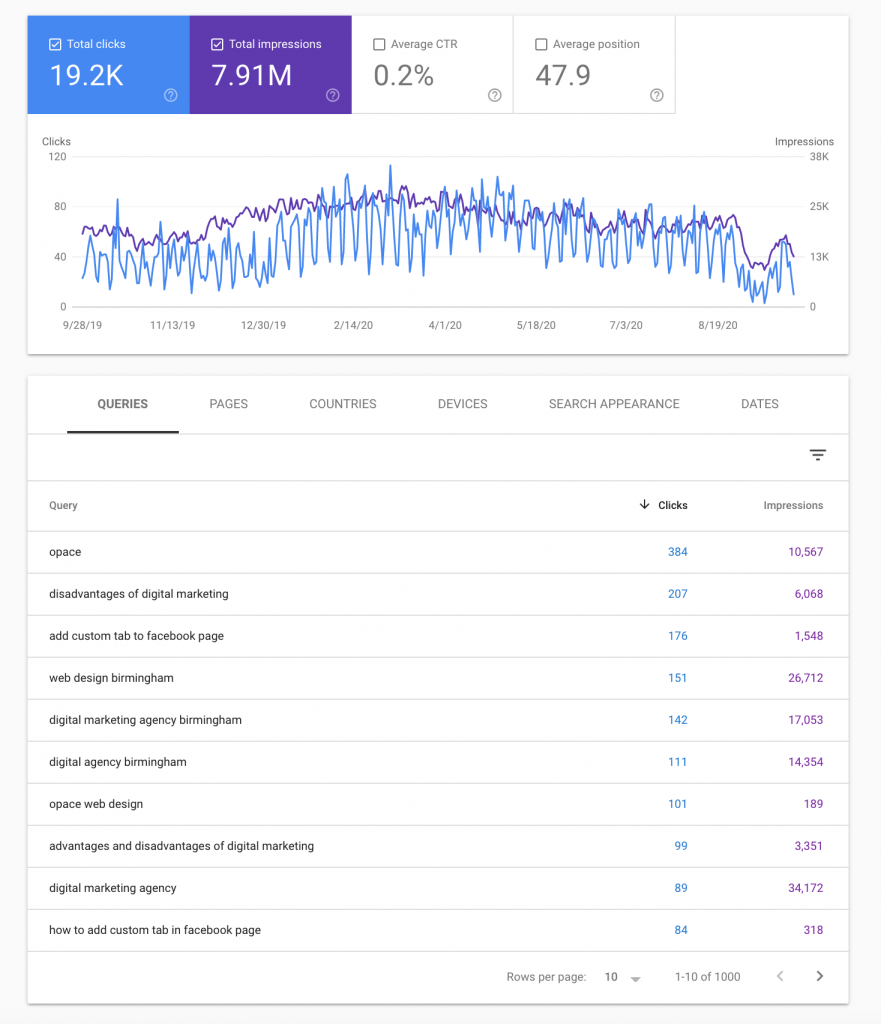 Keyword checking using Google Search Console