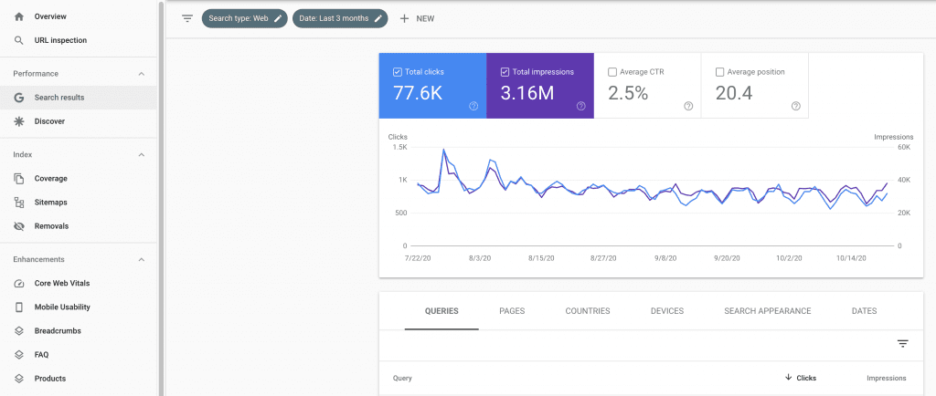 SEO results using Google Search Console